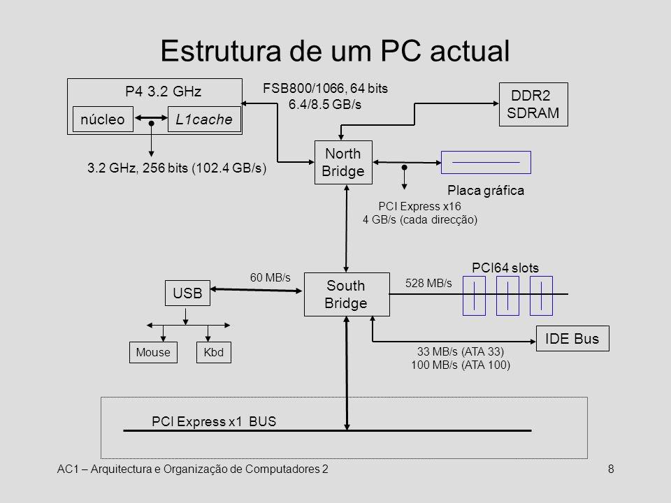 AC1 – Arquitectura e Organização de Computadores 29 Balanceamento dos componentes O desempenho da máquina depende do facto de conseguir fornecer dados e instruções aos vários componentes com a mesma frequência com que estes os conseguem processar.