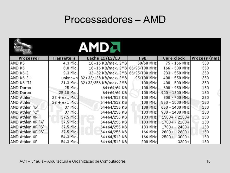 AC1 – 3ª aula – Arquitectura e Organização de Computadores9 Processadores – Intel
