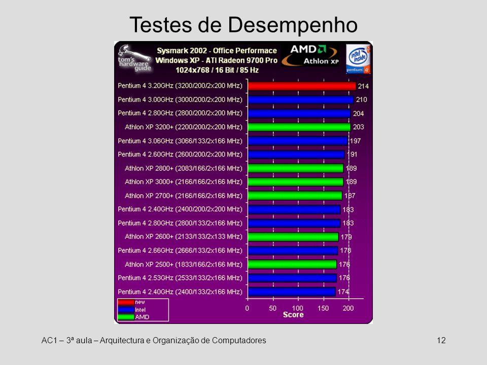 AC1 – 3ª aula – Arquitectura e Organização de Computadores11 Testes de Desempenho ? ? ?