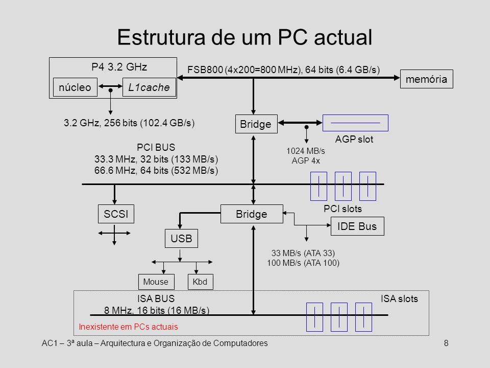 AC1 – 3ª aula – Arquitectura e Organização de Computadores7 Memória – Testes de Desempenho Front Side Bus a 100 MHz (Maio,2002)