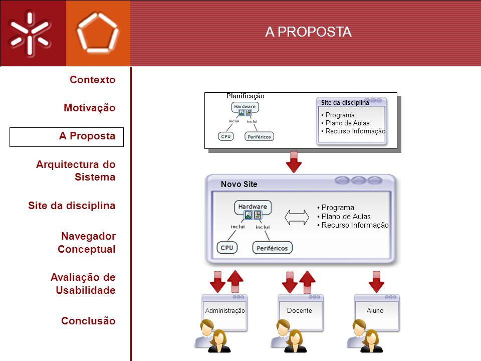 A PROPOSTA Site da disciplina Programa Plano de Aulas Recurso Informação Aluno Administração Docente Programa Plano de Aulas Recurso Informação Novo S