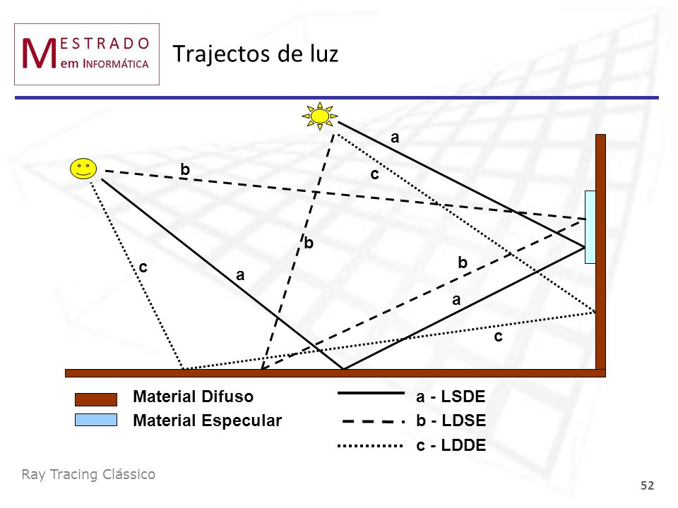 Ray Tracing Clássico 52 Trajectos de luz Material Difuso Material Especular a a a a - LSDE b b b b - LDSE c c c c - LDDE