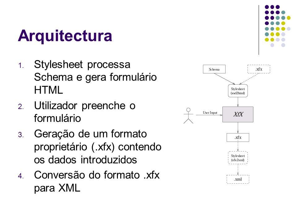 Arquitectura 1. Stylesheet processa Schema e gera formulário HTML 2. Utilizador preenche o formulário 3. Geração de um formato proprietário (.xfx) con