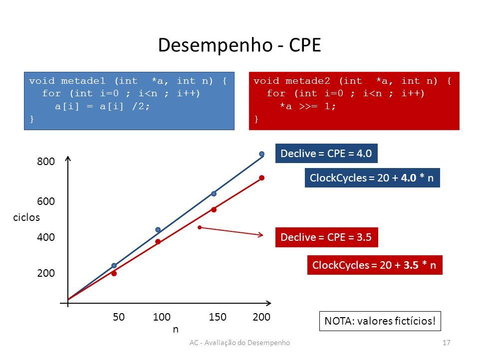 Desempenho - CPE AC - Avaliação do Desempenho17 void metade1 (int *a, int n) { for (int i=0 ; i<n ; i++) a[i] = a[i] /2; } void metade2 (int *a, int n) { for (int i=0 ; i<n ; i++) *a >>= 1; } Declive = CPE = 4.0 Declive = CPE = 3.5 NOTA: valores fictícios.