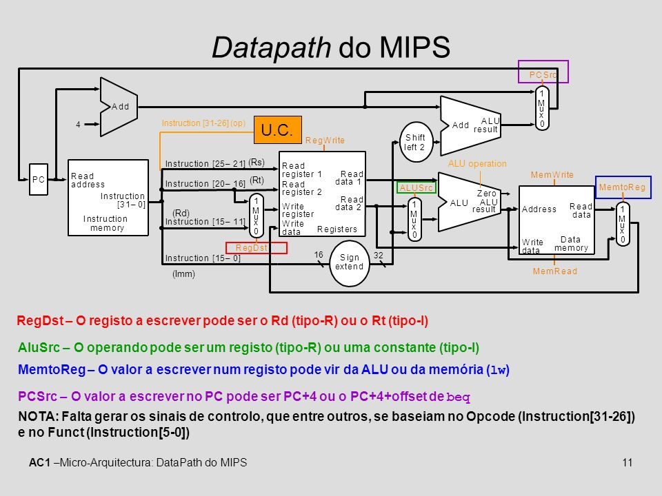 AC1 –Micro-Arquitectura: DataPath do MIPS11 Datapath do MIPS RegDst – O registo a escrever pode ser o Rd (tipo-R) ou o Rt (tipo-I) AluSrc – O operando pode ser um registo (tipo-R) ou uma constante (tipo-I) MemtoReg – O valor a escrever num registo pode vir da ALU ou da memória ( lw ) PCSrc – O valor a escrever no PC pode ser PC+4 ou o PC+4+offset de beq NOTA: Falta gerar os sinais de controlo, que entre outros, se baseiam no Opcode (Instruction[31-26]) e no Funct (Instruction[5-0]) MemtoReg MemRead MemWrite ALUSrc RegDst PC Instruction memory Read address Instruction [31–0] Instruction [20–16] Instruction [25–21] Add RegWrite 4 16 32 Instruction [15–0] 0 Registers Write register Write data Write data Read data 1 Read data 2 Read register 1 Read register 2 Sign extend ALU result Zero Data memory Address Read data M u x 1 0 M u x 1 0 M u x 1 0 M u x 1 Instruction [15–11] Shift left 2 PCSrc ALU Add ALU result ALU operation (Rs) (Rt) (Rd) (Imm) U.C.