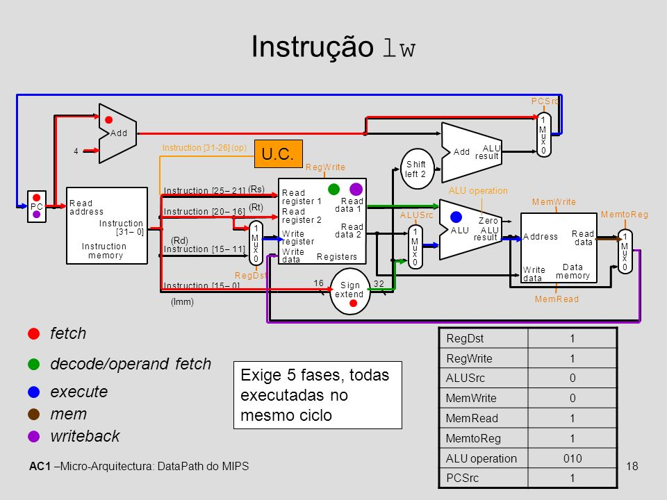 AC1 –Micro-Arquitectura: DataPath do MIPS18 Instrução lw RegDst1 RegWrite1 ALUSrc0 MemWrite0 MemRead1 MemtoReg1 ALU operation010 PCSrc1 MemtoReg MemRead MemWrite ALUSrc RegDst PC Instruction memory Read address Instruction [31–0] Instruction [20–16] Instruction [25–21] Add RegWrite 4 16 32 Instruction [15–0] 0 Registers Write register Write data Write data Read data 1 Read data 2 Read register 1 Read register 2 Sign extend ALU result Zero Data memory Address Read data M u x 1 0 M u x 1 0 M u x 1 0 M u x 1 Instruction [15–11] Shift left 2 PCSrc ALU Add ALU result ALU operation (Rs) (Rt) (Rd) (Imm) fetch decode/operand fetch execute writeback mem Exige 5 fases, todas executadas no mesmo ciclo U.C.