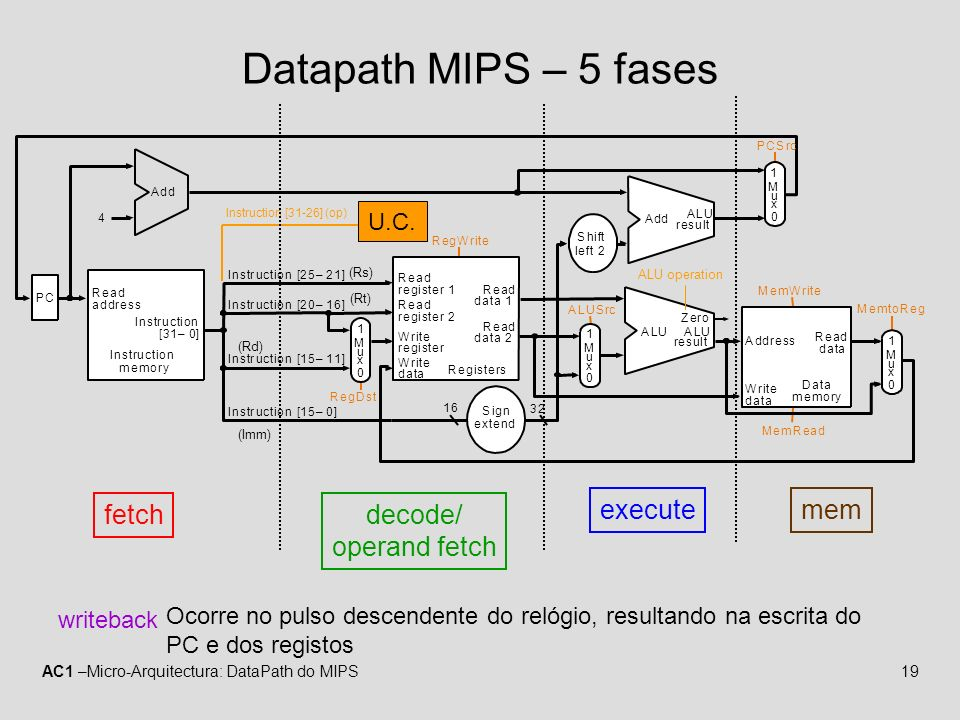 AC1 –Micro-Arquitectura: DataPath do MIPS19 Datapath MIPS – 5 fases MemtoReg MemRead MemWrite ALUSrc RegDst PC Instruction memory Read address Instruction [31–0] Instruction [20–16] Instruction [25–21] Add RegWrite 4 16 32 Instruction [15–0] 0 Registers Write register Write data Write data Read data 1 Read data 2 Read register 1 Read register 2 Sign extend ALU result Zero Data memory Address Read data M u x 1 0 M u x 1 0 M u x 1 0 M u x 1 Instruction [15–11] Shift left 2 PCSrc ALU Add ALU result ALU operation (Rs) (Rt) (Rd) (Imm) U.C.
