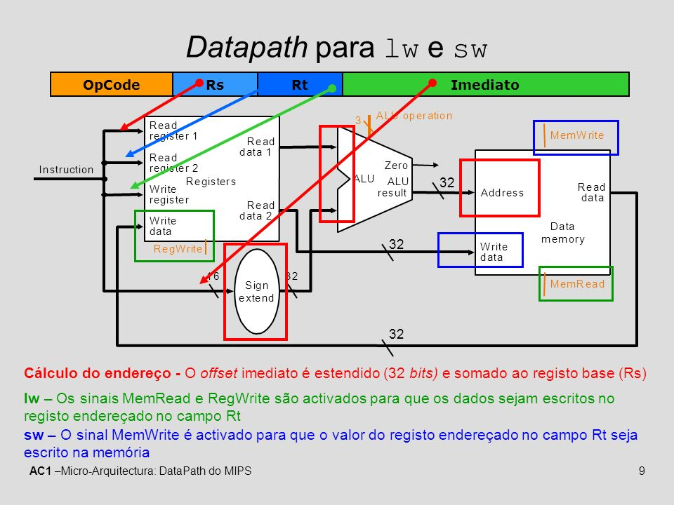 AC1 –Micro-Arquitectura: DataPath do MIPS9 Datapath para lw e sw Instruction 1632 Registers Write register Read data 1 Read data 2 Read register 1 Rea