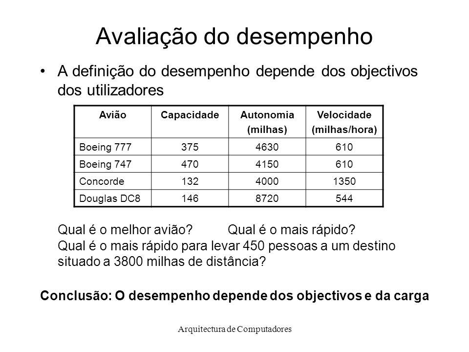 Arquitectura de Computadores Avaliação do desempenho A definição do desempenho depende dos objectivos dos utilizadores Qual é o melhor avião Qual é o mais rápido.