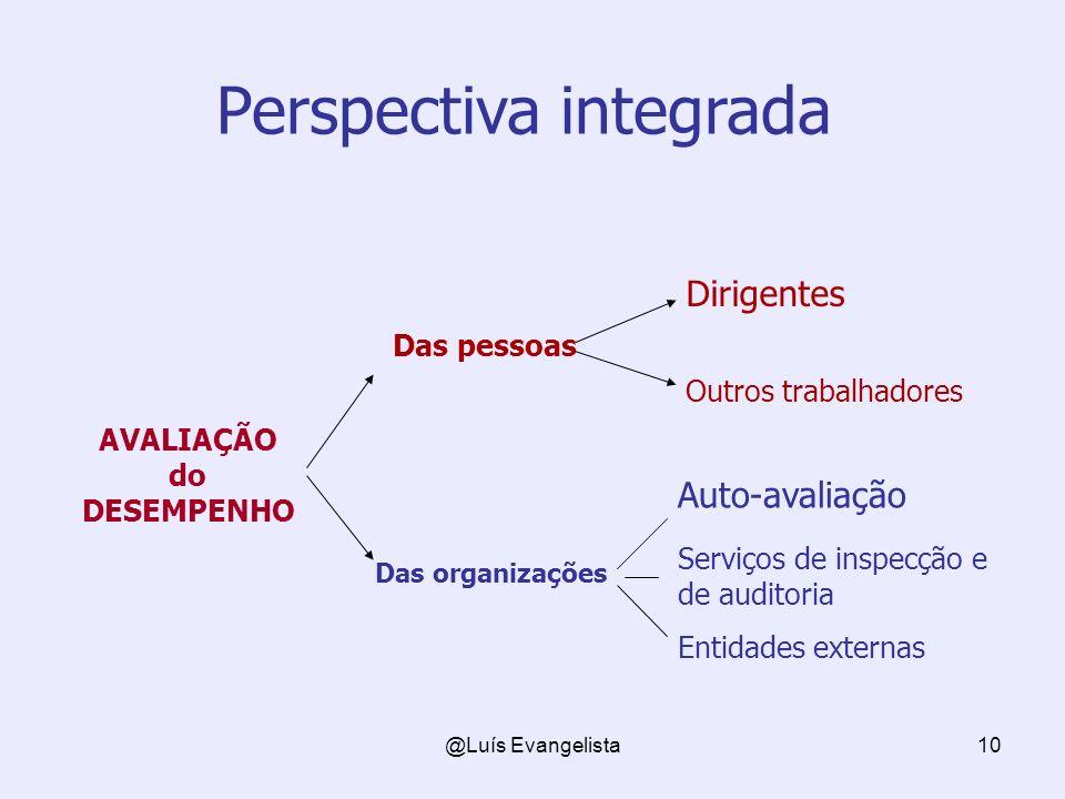 @Luís Evangelista10 Dirigentes Das pessoas Outros trabalhadores Das organizações Auto-avaliação Serviços de inspecção e de auditoria Entidades externas AVALIAÇÃO do DESEMPENHO Perspectiva integrada