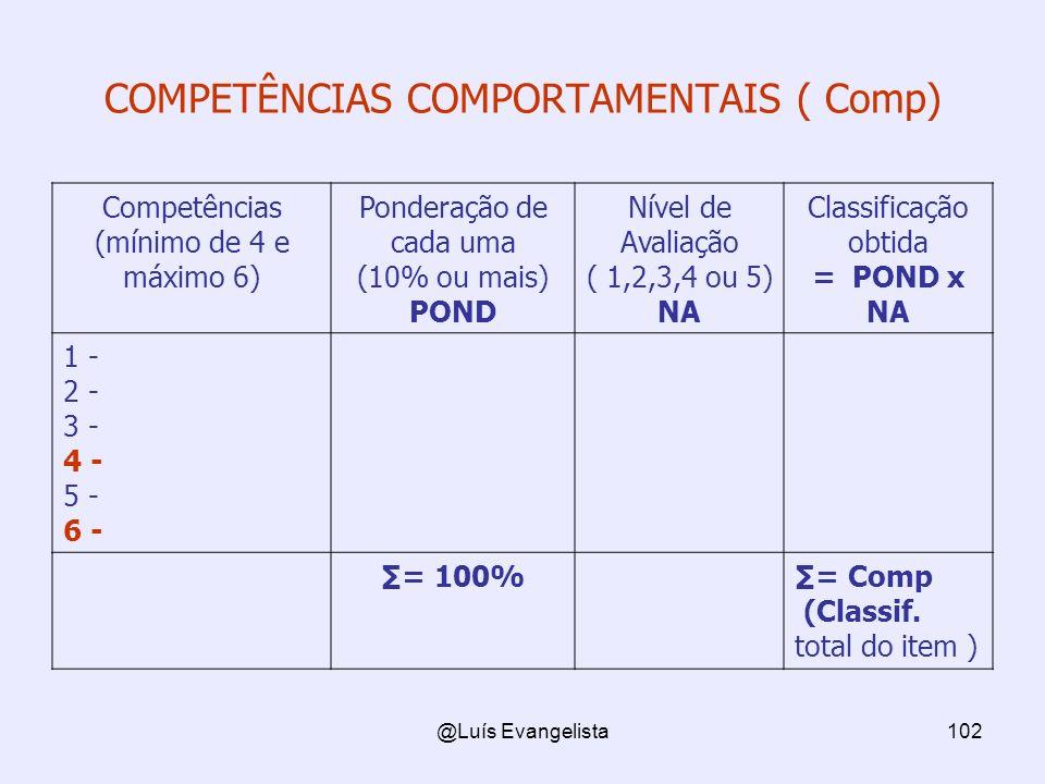 @Luís Evangelista102 COMPETÊNCIAS COMPORTAMENTAIS ( Comp) Competências (mínimo de 4 e máximo 6) Ponderação de cada uma (10% ou mais) POND Nível de Avaliação ( 1,2,3,4 ou 5) NA Classificação obtida = POND x NA 1 - 2 - 3 - 4 - 5 - 6 - = 100%= Comp (Classif.
