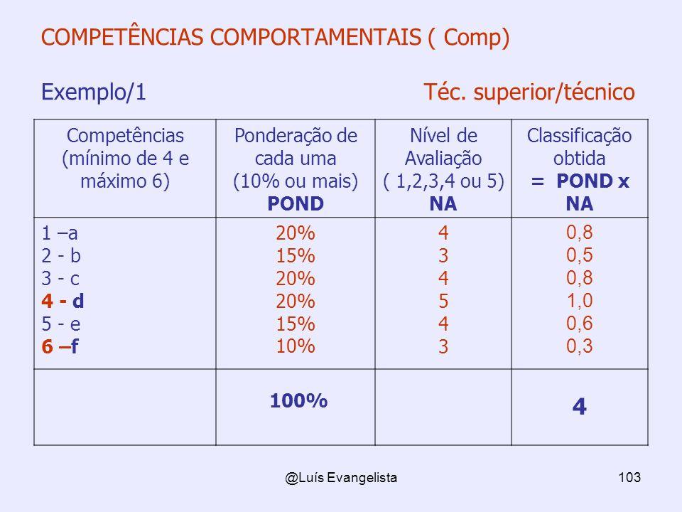 @Luís Evangelista103 COMPETÊNCIAS COMPORTAMENTAIS ( Comp) Exemplo/1 Téc. superior/técnico Competências (mínimo de 4 e máximo 6) Ponderação de cada uma
