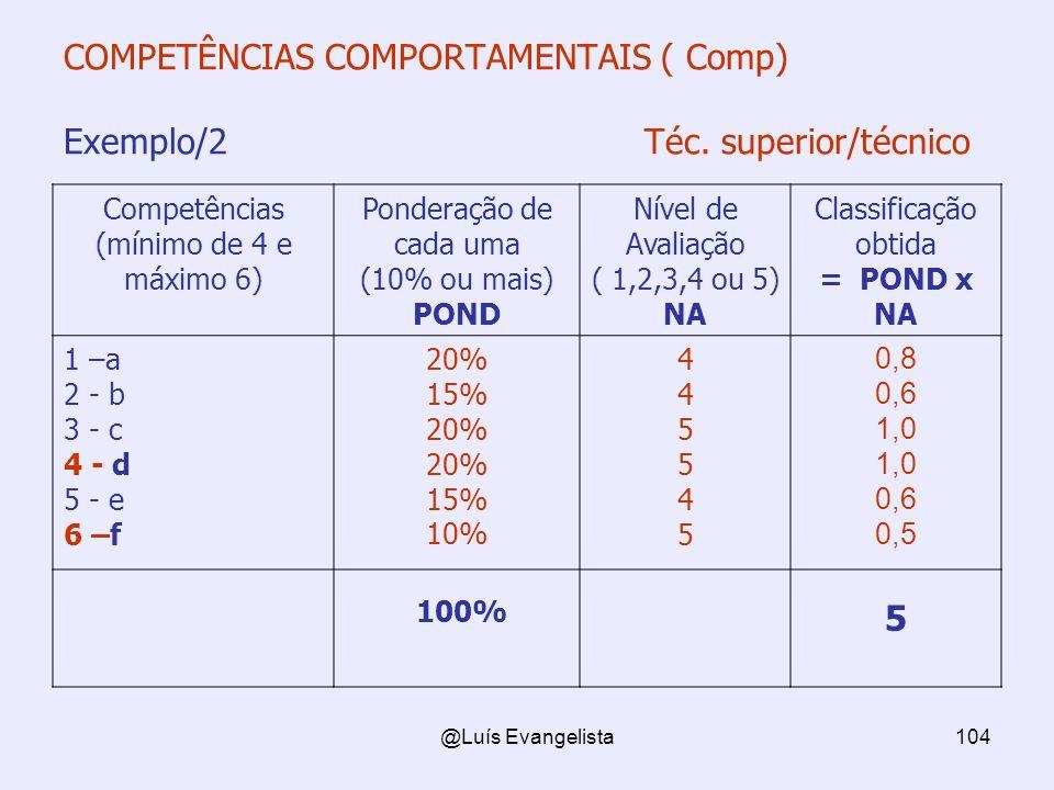 @Luís Evangelista104 COMPETÊNCIAS COMPORTAMENTAIS ( Comp) Exemplo/2 Téc. superior/técnico Competências (mínimo de 4 e máximo 6) Ponderação de cada uma