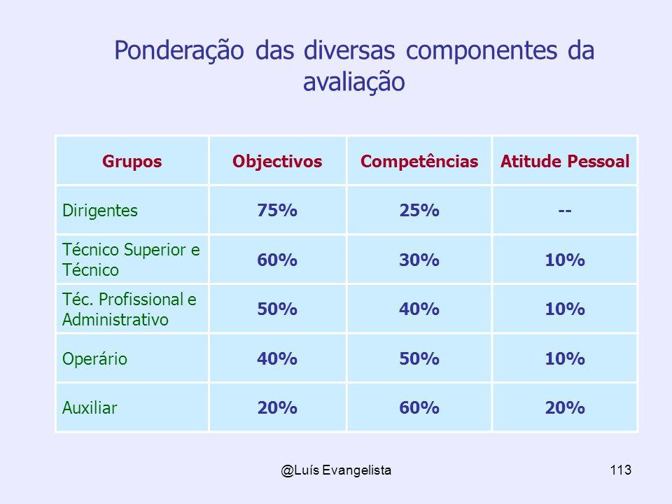 @Luís Evangelista113 GruposObjectivosCompetênciasAtitude Pessoal Dirigentes75%25%-- Técnico Superior e Técnico 60%30%10% Téc.
