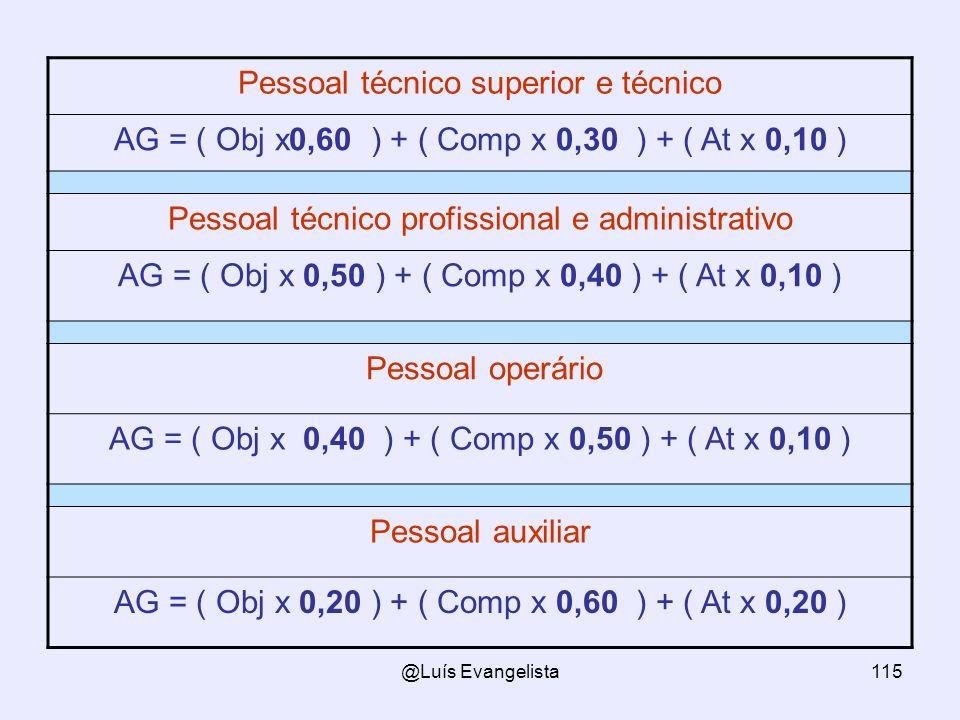 @Luís Evangelista115 Pessoal técnico superior e técnico AG = ( Obj x0,60 ) + ( Comp x 0,30 ) + ( At x 0,10 ) Pessoal técnico profissional e administrativo AG = ( Obj x 0,50 ) + ( Comp x 0,40 ) + ( At x 0,10 ) Pessoal operário AG = ( Obj x 0,40 ) + ( Comp x 0,50 ) + ( At x 0,10 ) Pessoal auxiliar AG = ( Obj x 0,20 ) + ( Comp x 0,60 ) + ( At x 0,20 )