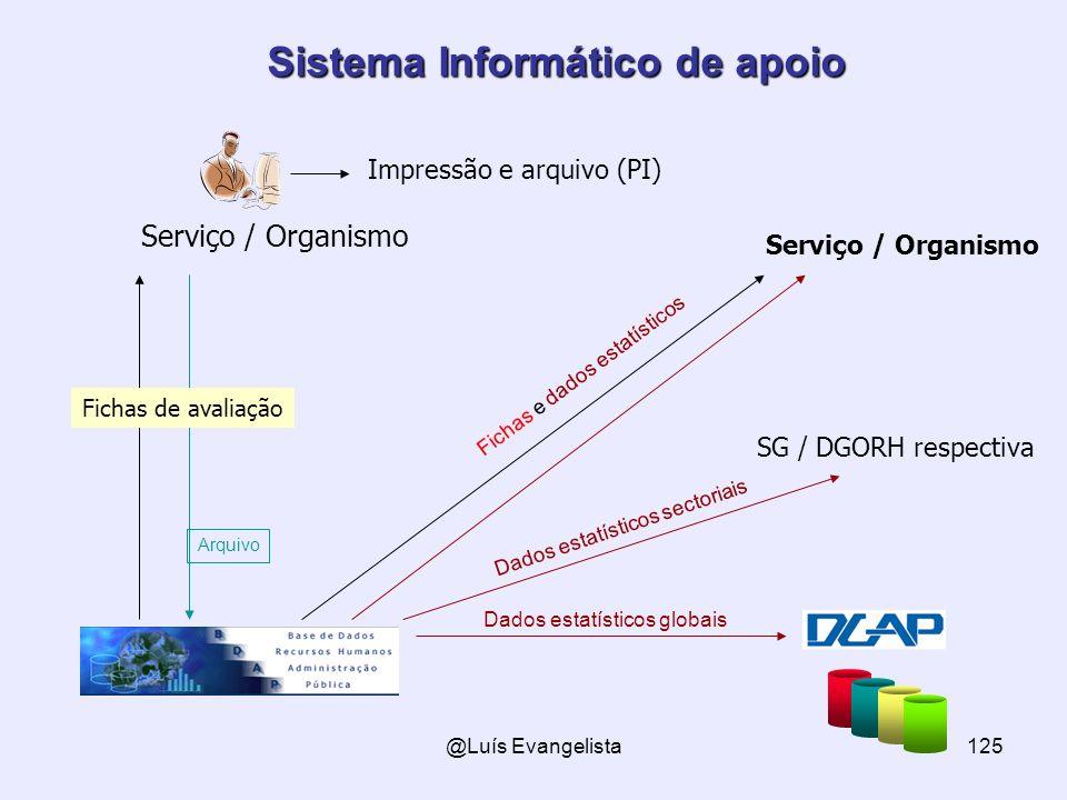 @Luís Evangelista125 Sistema Informático de apoio Serviço / Organismo Fichas e dados estatísticos SG / DGORH respectiva Dados estatísticos sectoriais