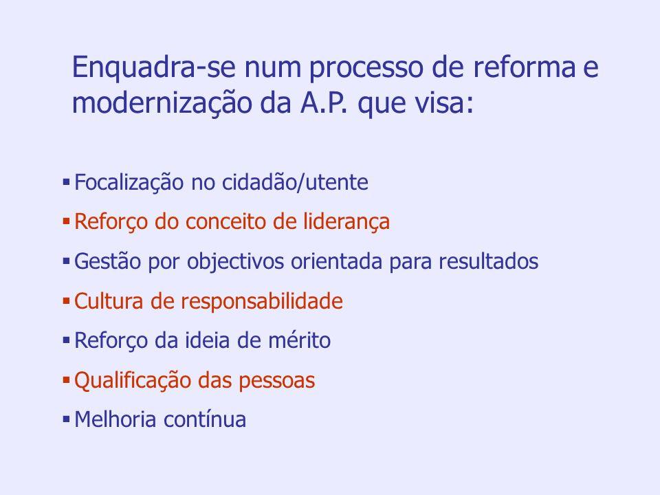 Enquadra-se num processo de reforma e modernização da A.P. que visa: Focalização no cidadão/utente Reforço do conceito de liderança Gestão por objecti