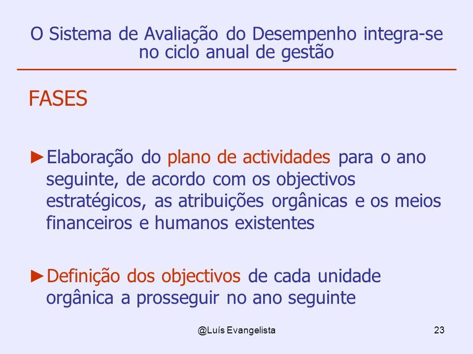 @Luís Evangelista23 O Sistema de Avaliação do Desempenho integra-se no ciclo anual de gestão FASES Elaboração do plano de actividades para o ano segui