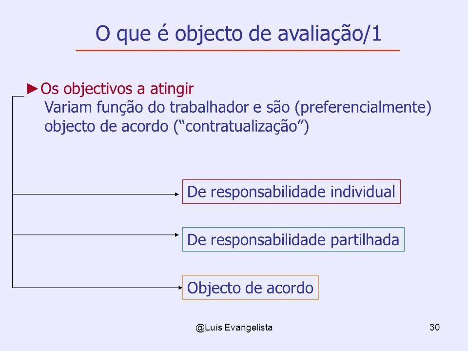 @Luís Evangelista30 O que é objecto de avaliação/1 Os objectivos a atingir Variam função do trabalhador e são (preferencialmente) objecto de acordo (contratualização) De responsabilidade individual De responsabilidade partilhada Objecto de acordo