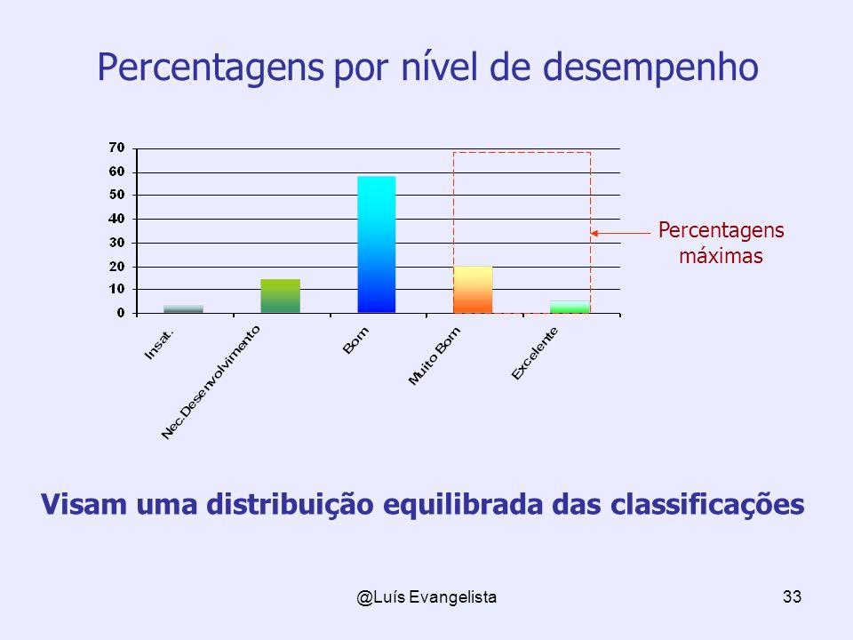 @Luís Evangelista33 Percentagens por nível de desempenho Visam uma distribuição equilibrada das classificações Percentagens máximas