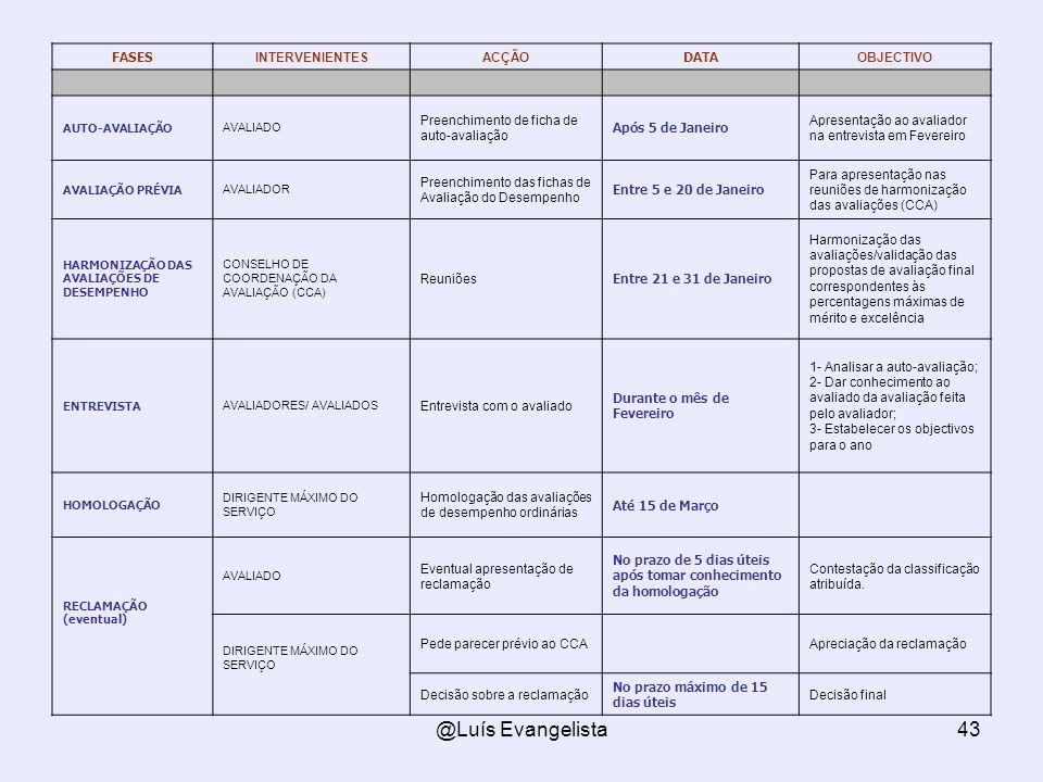 @Luís Evangelista43 FASES INTERVENIENTESACÇÃO DATA OBJECTIVO AUTO-AVALIAÇÃO AVALIADO Preenchimento de ficha de auto-avaliação Após 5 de Janeiro Aprese