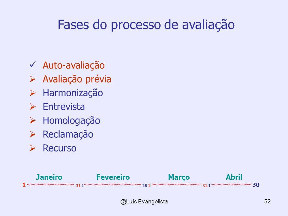 @Luís Evangelista52 Fases do processo de avaliação Auto-avaliação Avaliação prévia Harmonização Entrevista Homologação Reclamação Recurso Janeiro Fevereiro Março Abril 1 31 1 28 1 31 1 30