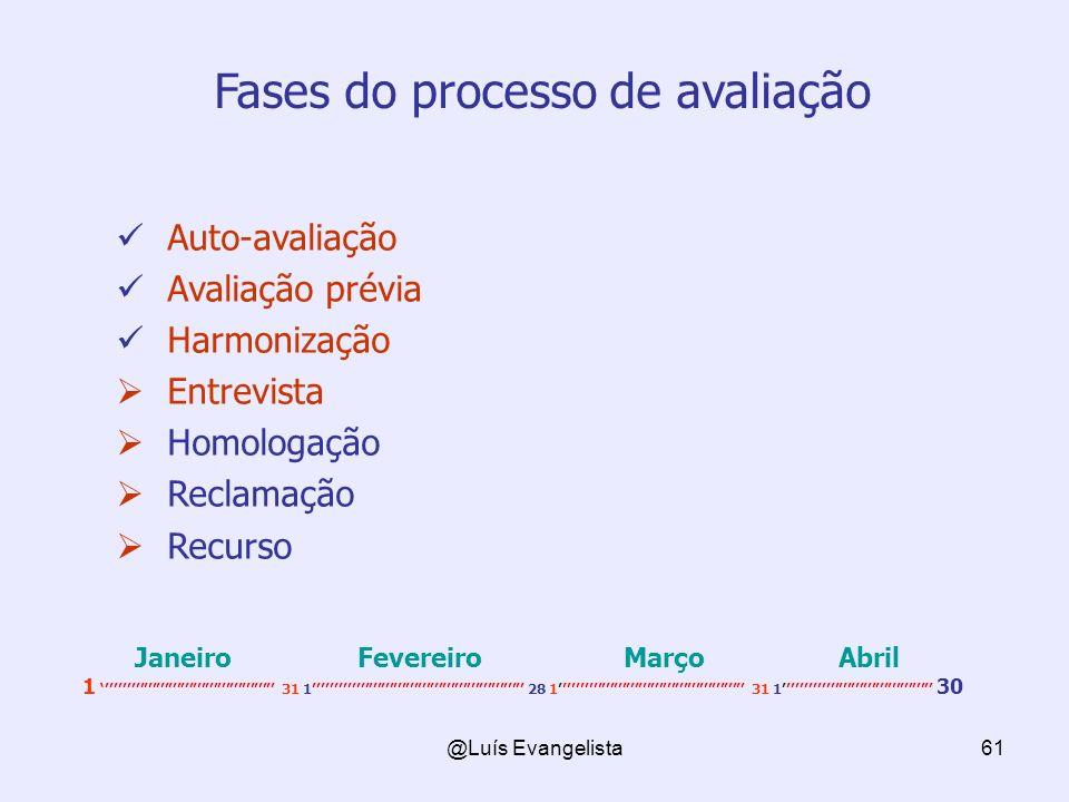 @Luís Evangelista61 Fases do processo de avaliação Auto-avaliação Avaliação prévia Harmonização Entrevista Homologação Reclamação Recurso Janeiro Fevereiro Março Abril 1 31 1 28 1 31 1 30