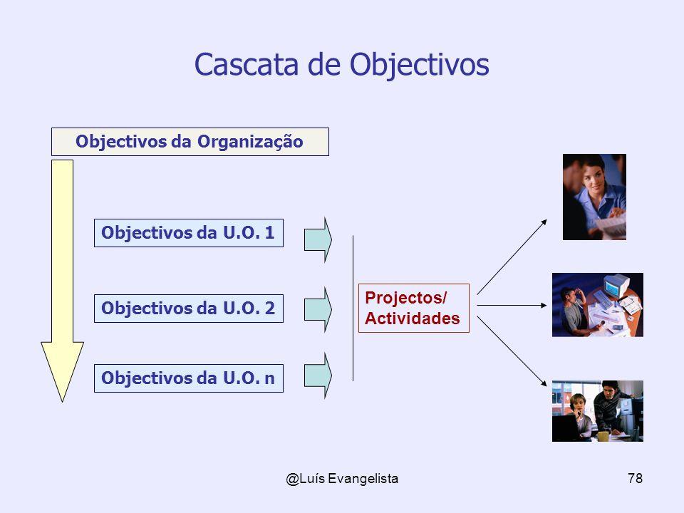 @Luís Evangelista78 Cascata de Objectivos Objectivos da Organização Objectivos da U.O.