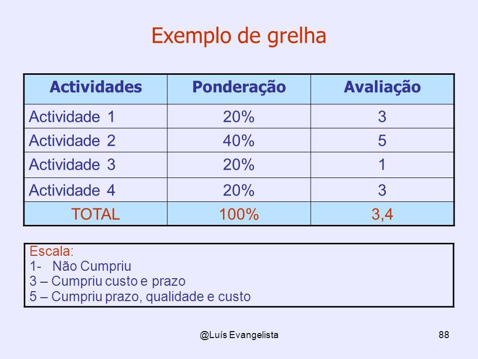 @Luís Evangelista88 Exemplo de grelha ActividadesPonderaçãoAvaliação Actividade 120%3 Actividade 240%5 Actividade 320%1 Actividade 420%3 TOTAL100%3,4