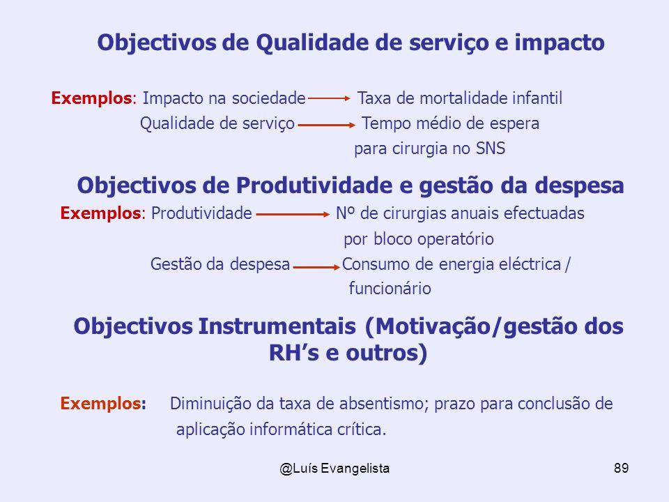 @Luís Evangelista89 Objectivos de Qualidade de serviço e impacto Exemplos: Impacto na sociedade Taxa de mortalidade infantil Qualidade de serviço Temp