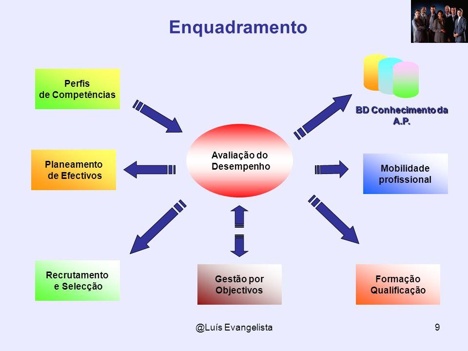 @Luís Evangelista9 Enquadramento Avaliação do Desempenho Formação Qualificação Recrutamento e Selecção BD Conhecimento da A.P. Gestão por Objectivos P