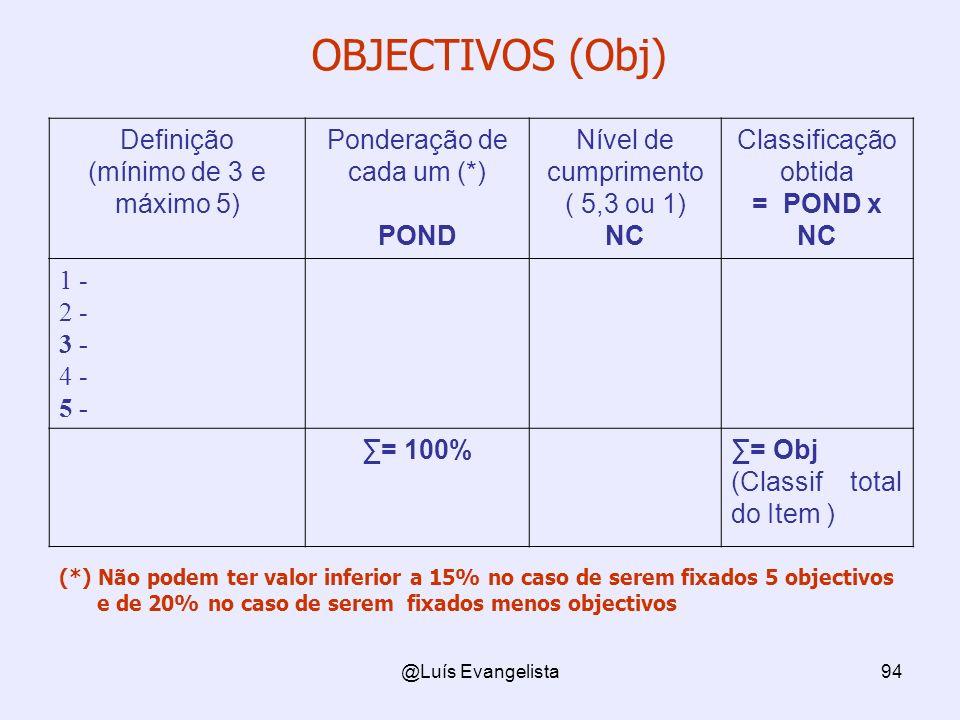 @Luís Evangelista94 OBJECTIVOS (Obj) Definição (mínimo de 3 e máximo 5) Ponderação de cada um (*) POND Nível de cumprimento ( 5,3 ou 1) NC Classificação obtida = POND x NC 1 - 2 - 3 - 4 - 5 - = 100%= Obj (Classif total do Item ) (*) Não podem ter valor inferior a 15% no caso de serem fixados 5 objectivos e de 20% no caso de serem fixados menos objectivos