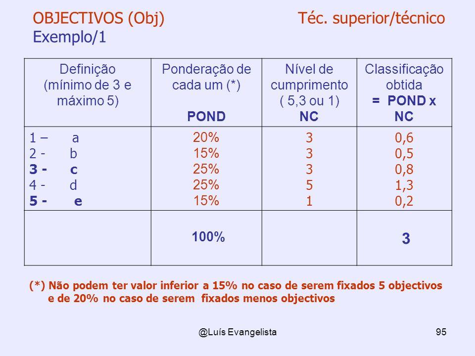 @Luís Evangelista95 OBJECTIVOS (Obj) Téc. superior/técnico Exemplo/1 Definição (mínimo de 3 e máximo 5) Ponderação de cada um (*) POND Nível de cumpri