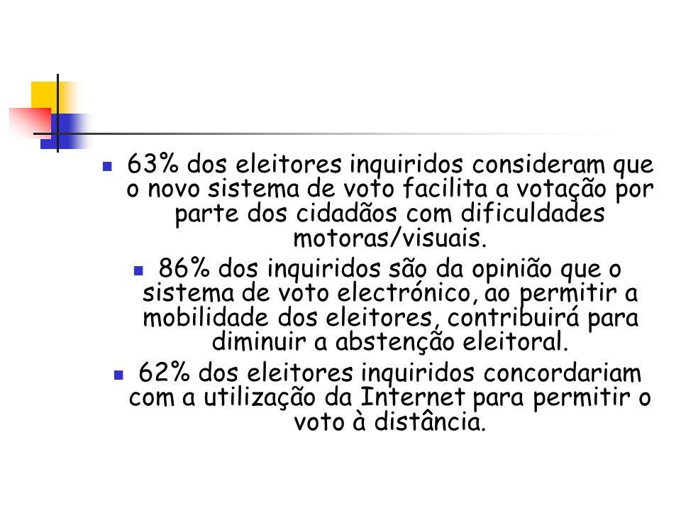 63% dos eleitores inquiridos consideram que o novo sistema de voto facilita a votação por parte dos cidadãos com dificuldades motoras/visuais. 86% dos