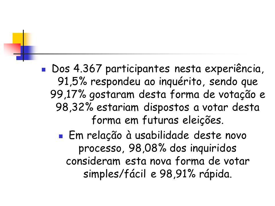 Dos 4.367 participantes nesta experiência, 91,5% respondeu ao inquérito, sendo que 99,17% gostaram desta forma de votação e 98,32% estariam dispostos