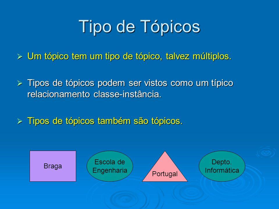 Tipo de Tópicos Um tópico tem um tipo de tópico, talvez múltiplos. Um tópico tem um tipo de tópico, talvez múltiplos. Tipos de tópicos podem ser visto