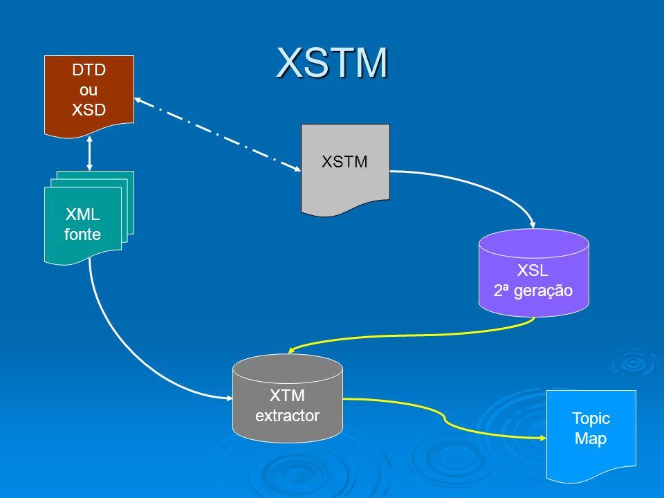 XML fonte Topic Map XSTM XSL 2ª geração XTM extractor XSTM DTD ou XSD