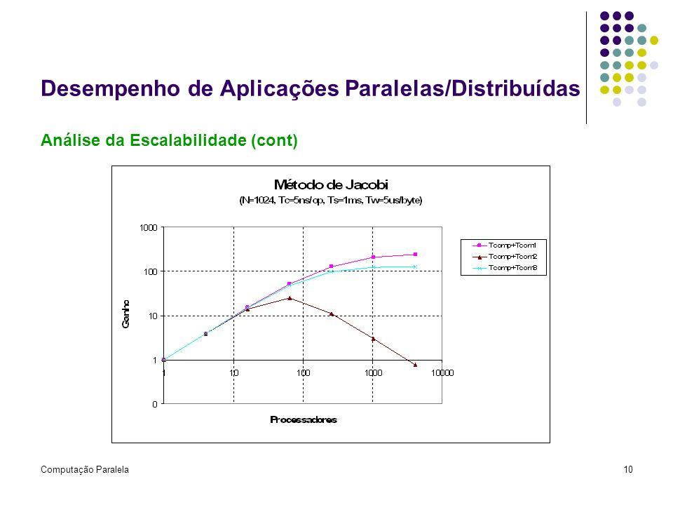 Computação Paralela10 Desempenho de Aplicações Paralelas/Distribuídas Análise da Escalabilidade (cont)