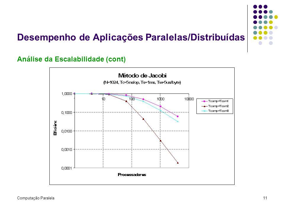 Computação Paralela11 Desempenho de Aplicações Paralelas/Distribuídas Análise da Escalabilidade (cont)