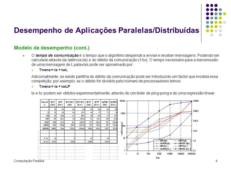 Computação Paralela4 Desempenho de Aplicações Paralelas/Distribuídas Modelo de desempenho (cont.) O tempo de comunicação é o tempo que o algoritmo des