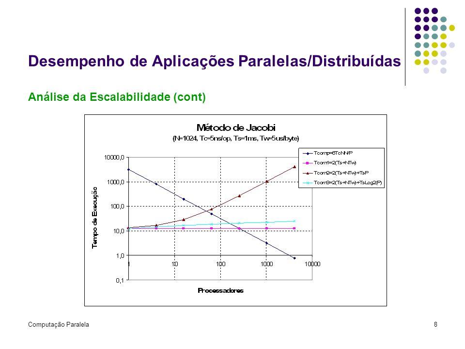 Computação Paralela8 Desempenho de Aplicações Paralelas/Distribuídas Análise da Escalabilidade (cont)