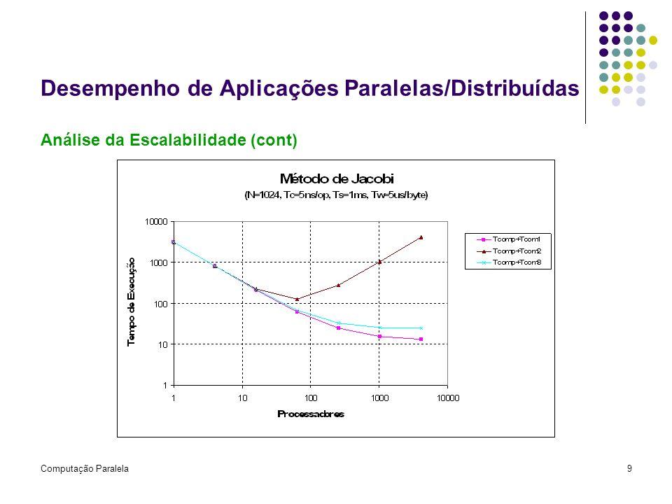 Computação Paralela9 Desempenho de Aplicações Paralelas/Distribuídas Análise da Escalabilidade (cont)