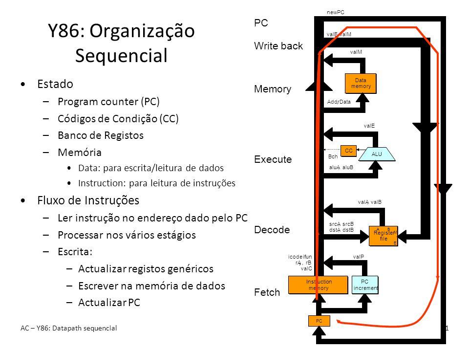Y86: Organização Sequencial AC – Y86: Datapath sequencial11 Estado –Program counter (PC) –Códigos de Condição (CC) –Banco de Registos –Memória Data: p