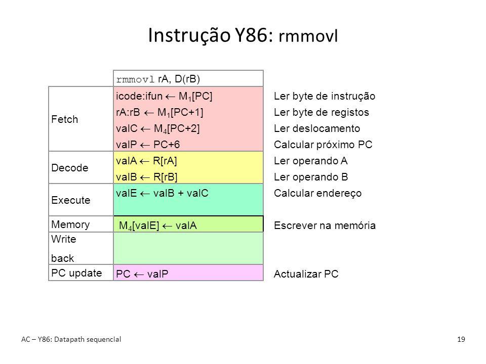 Instrução Y86: rmmovl AC – Y86: Datapath sequencial19 rmmovl rA, D(rB) icode:ifun M 1 [PC] rA:rB M 1 [PC+1] valC M 4 [PC+2] valP PC+6 Fetch Ler byte d