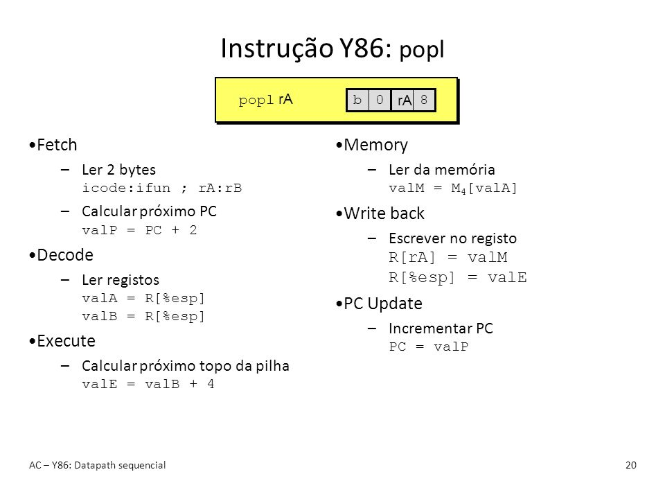 Instrução Y86: popl AC – Y86: Datapath sequencial20 popl rA b0 rA 8 Fetch –Ler 2 bytes icode:ifun ; rA:rB –Calcular próximo PC valP = PC + 2 Decode –L