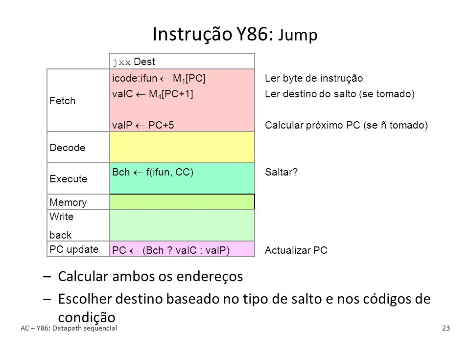 Instrução Y86: Jump AC – Y86: Datapath sequencial23 jxx Dest icode:ifun M 1 [PC] valC M 4 [PC+1] valP PC+5 Fetch Ler byte de instrução Ler destino do