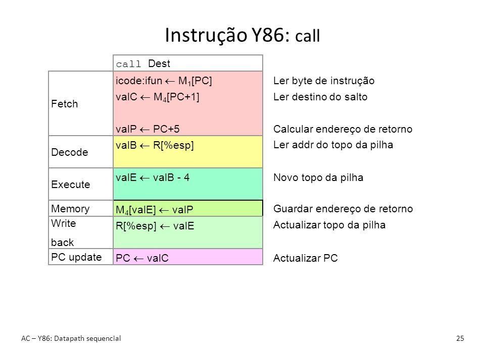 Instrução Y86: call AC – Y86: Datapath sequencial25 call Dest icode:ifun M 1 [PC] valC M 4 [PC+1] valP PC+5 Fetch Ler byte de instrução Ler destino do