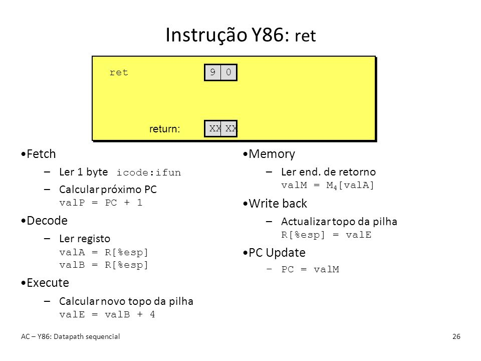 Instrução Y86: ret AC – Y86: Datapath sequencial26 ret 90XX return: Fetch –Ler 1 byte icode:ifun –Calcular próximo PC valP = PC + 1 Decode –Ler regist