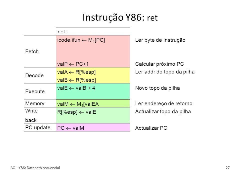 Instrução Y86: ret AC – Y86: Datapath sequencial27 ret icode:ifun M 1 [PC] valP PC+1 Fetch Ler byte de instrução Calcular próximo PC valA R[%esp] valB