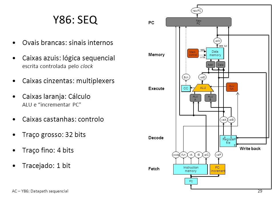 Y86: SEQ Ovais brancas: sinais internos Caixas azuis: lógica sequencial escrita controlada pelo clock Caixas cinzentas: multiplexers Caixas laranja: C